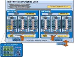 Intel Iris graphics 6100 Features