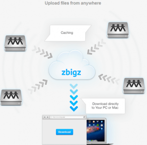 How to Upload File on Zbigz